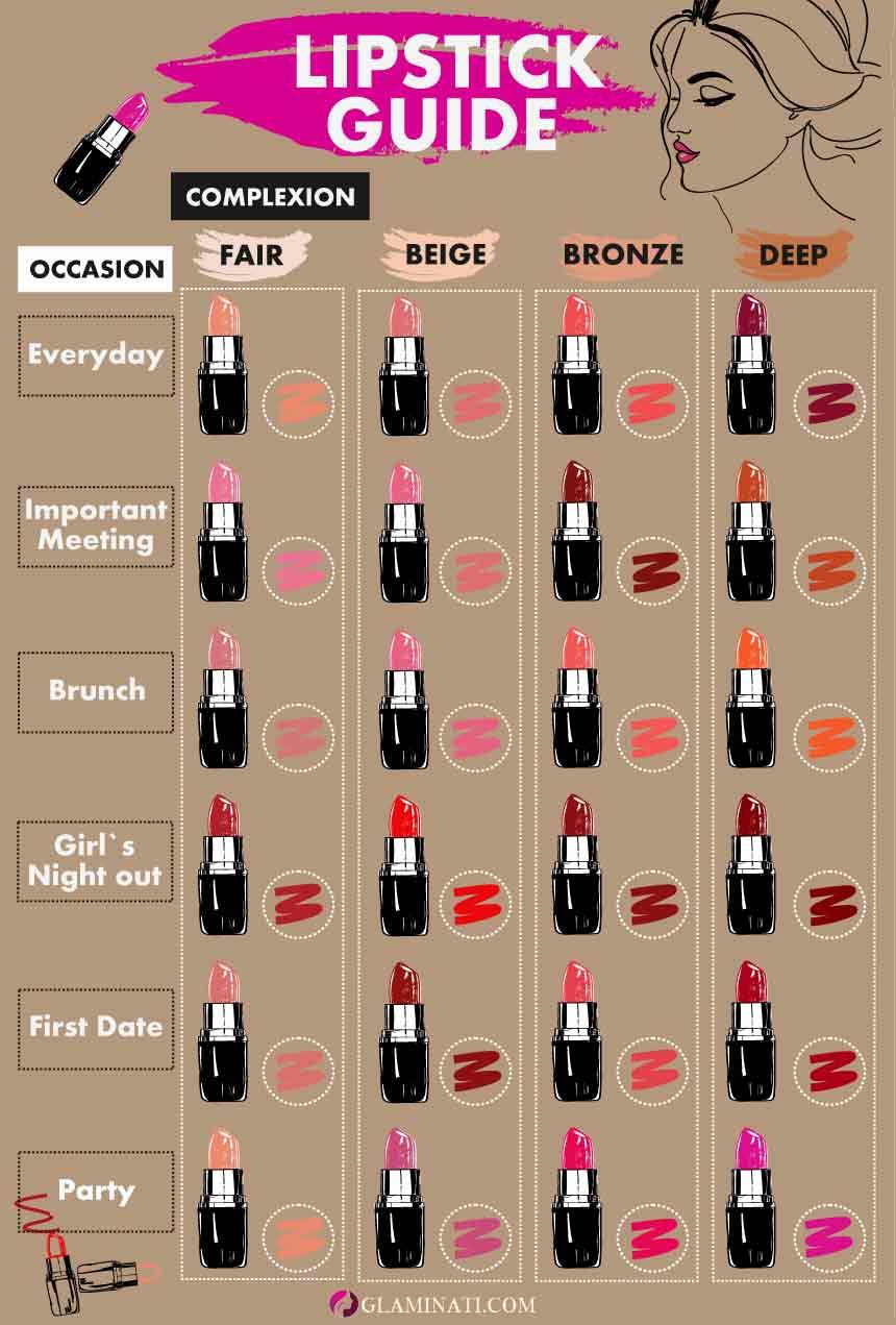 Lipstick Guide #lipstickshades