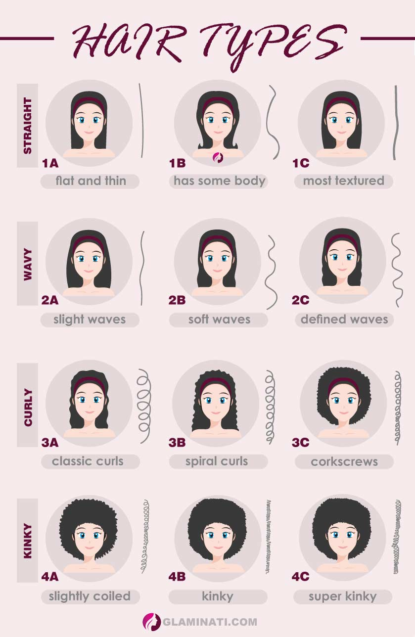 How Do You Know Your Hair Type: Simple Guide